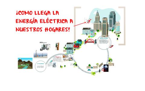 9439c2dfb ¿COMO LLEGA LA ENERGIA ELECTRICA A NUESTROS HOGARES? by José De La Cruz on  Prezi