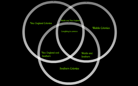 venn diagram of the 13 colonies