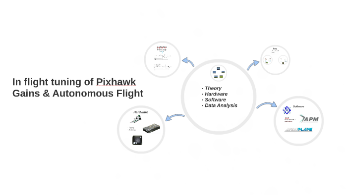 In flight tuning of Pixhawk Gains by Timothy Luna on Prezi