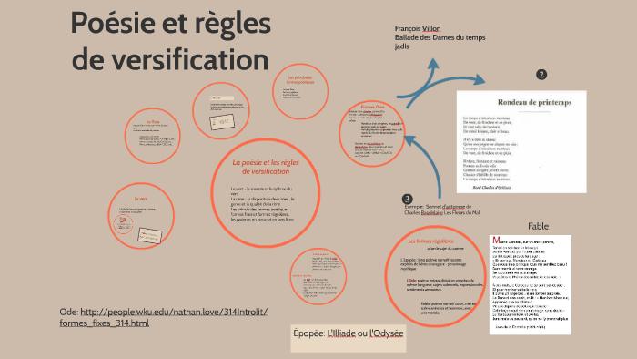 Poésie Et Versification By Max Font On Prezi