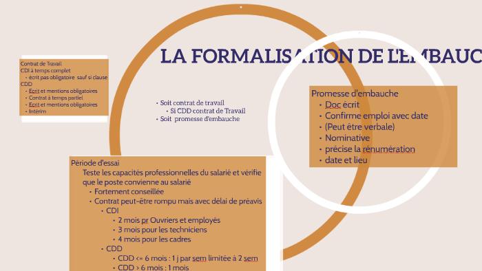 La Formalisation De L 039 Embauche By Frederique Gaich On Prezi