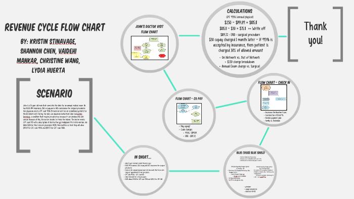 Revenue Cycle Flow Chart By Kristin Stinavage On Prezi