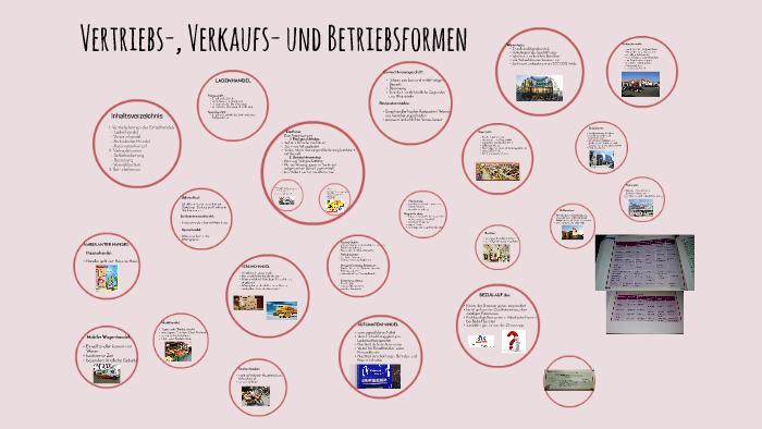 Vertriebs Verkaufs Und Betriebsformen By Fabienne Kalkhoff On Prezi