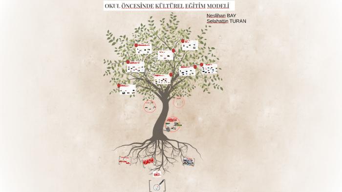 Okul Oncesinde Kulturel Egitim Modeli By Neslihan Bay On Prezi