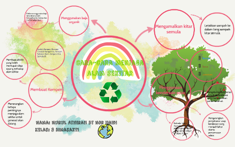 Cara Cara Menjaga Alam Sekitar By Nurul Athirah On Prezi Next