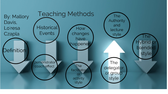 Evolution Of Education by Mallory Davis on Prezi Next