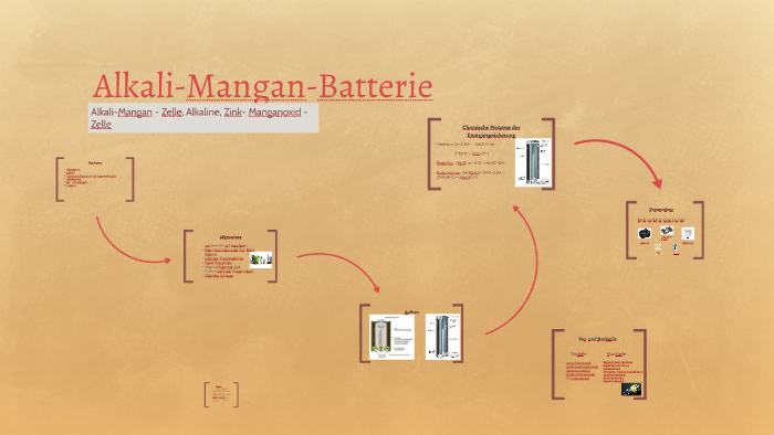 Alkali Mangan Batterie By Henri B On Prezi