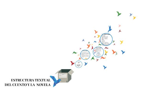 Estructura Textual Del Cuento Y La Novela By Elizabeth Pardo