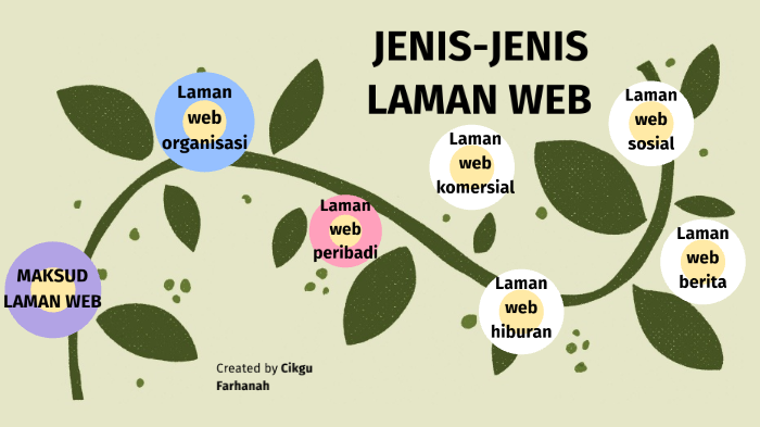 Jenis Jenis Laman Web By Nurfarhanah Halim On Prezi Next
