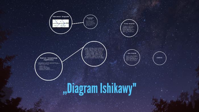 Diagram Ishikawy By łukasz Nagato On Prezi