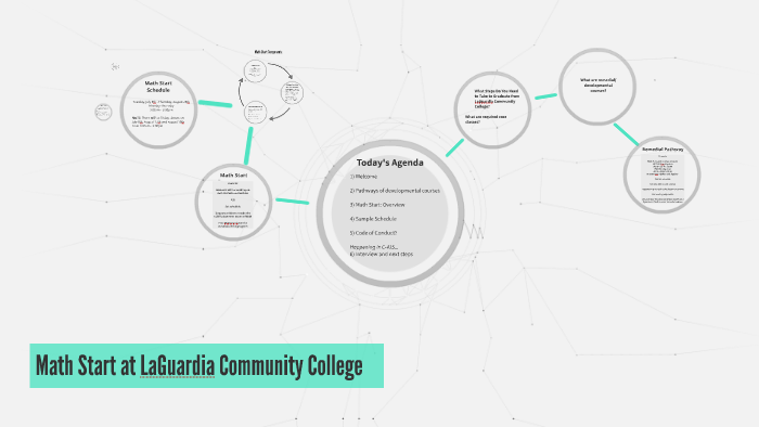 Math Start at LaGuardia Community College by on Prezi