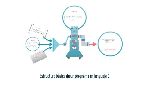 Estructura Básica De Un Programa En Lenguage C By Julieta