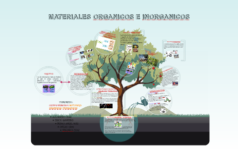 Materiales Organicos E Inorganicos By Monsy Pecero On Prezi