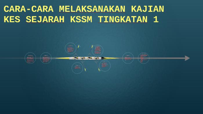 Cara Cara Melaksanakan Kajian Kes Sejarah Kssm Tingkatan 1 By Siti Naqiah Farahana