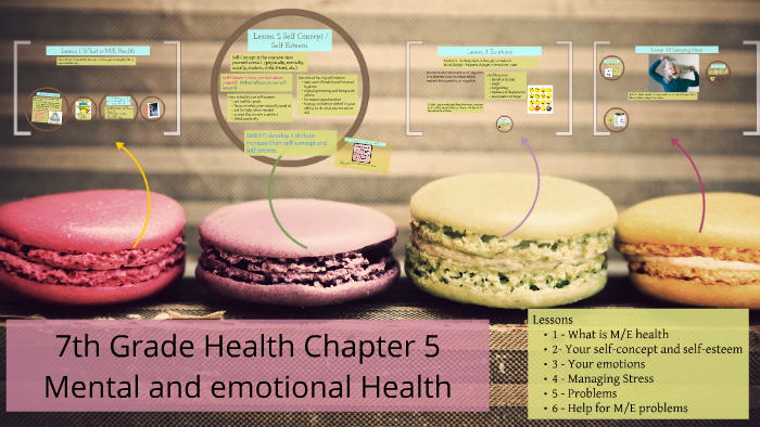 7th Grade Health Chapter 5 Mental and emotional Health by on