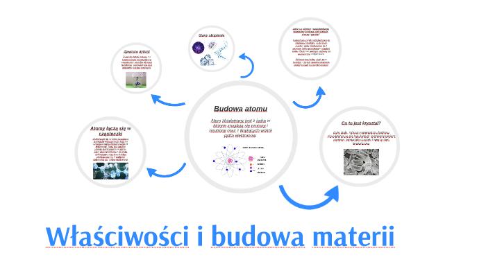 Wlasciwosci I Budowa Materii By Joanna Wrzosek On Prezi