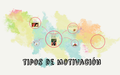 Tipos De Motivación By Gaby Saavedra