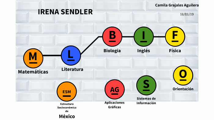 Irena Sendler By Jaqueline Santoyo On Prezi Next