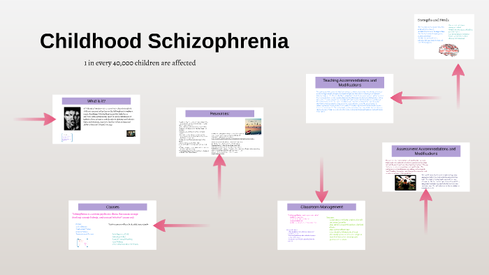 Childhood Schizophrenia by Laura Welch on Prezi