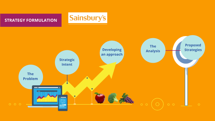 sainsburys strategy analysis