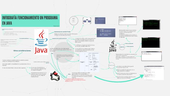 Infografía Funcionamientoun Programa En Java By Duban García