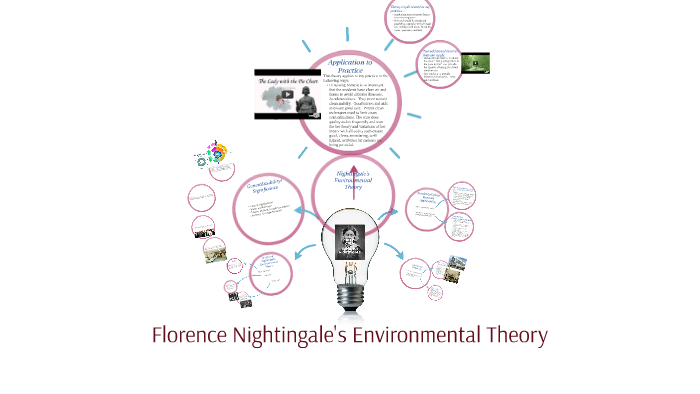 florence nightingale nursing theory