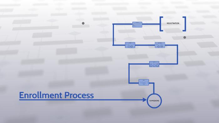 BMCC Enrollment Process by Pauline Gacanja on Prezi