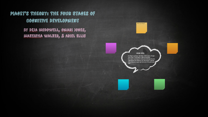 Piaget 039 S Theroy The Four Stages Of Cognitive Development By Deja Mcdowell On Prezi