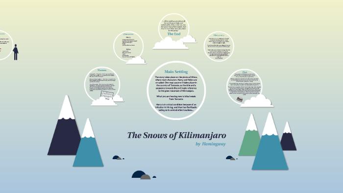 the snows of kilimanjaro setting