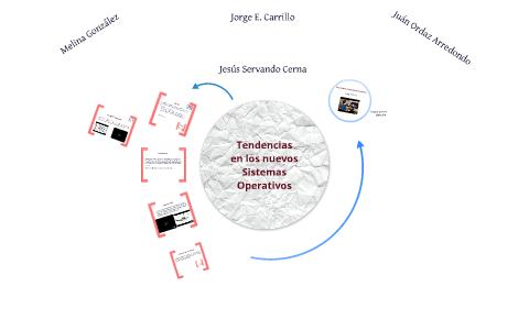 Os Tendencies By Jorge Carrillo On Prezi