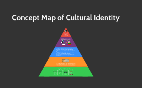 Concept Map of Cultural Identity by ayda behbahanian on Prezi