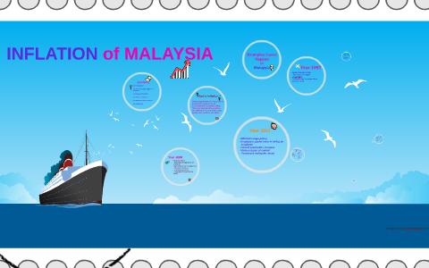INFLATION of MALAYSIA by Loh Wai Keong on Prezi