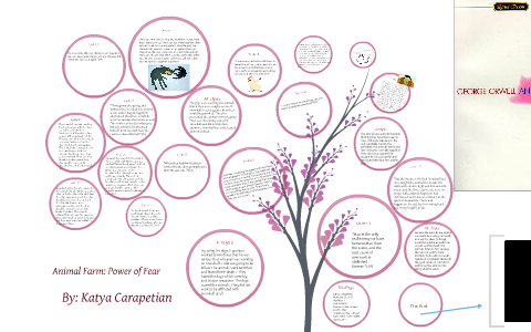 Animal Farm Power Of Fear By Katya Carapetian On Prezi