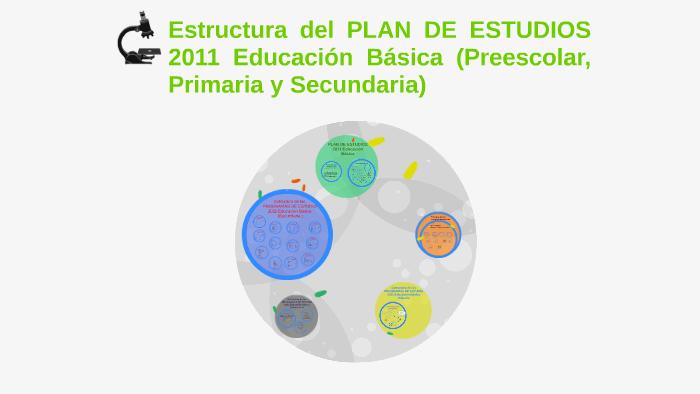 Estructura Del Plan De Estudios 2011 Educación Básica Prees