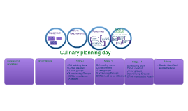 Culinaray planning day THMC