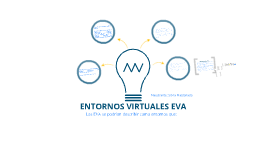 Copy of ENTORNOS VIRTUALES DE APRENDIZAJE  (EVA)