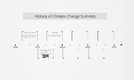 History of Climate Change Summits