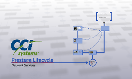 Prestage Lifecycle