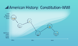American History:  Constitution-WWI