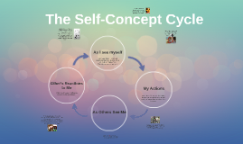 The Self-Concept Cycle