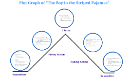 Plot diagram of the boy in the striped pajamas by winnie chung on prezi ccuart Image collections