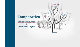 Comparativo Análise Estruturada x Orientada a Objeto