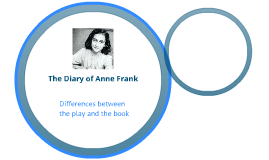 Anne Frank Gist