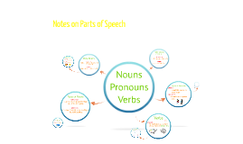 Nouns, Pronouns & Verbs