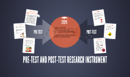 PRE-TEST AND POST-TEST RESEARCH INSTRUMENT