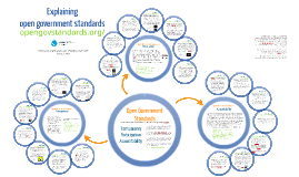 Copy of Understanding Open Government Standards