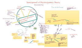 Copy of Copy of psychodynamic vs person centred theory