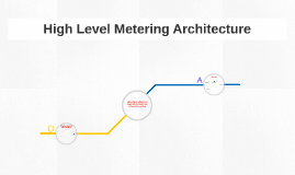 High Level Metering Architecture
