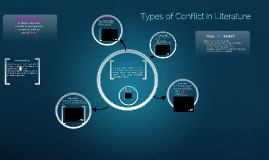 Internal/External Conflict English I