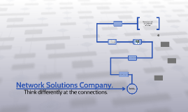 Network Solutions Company.